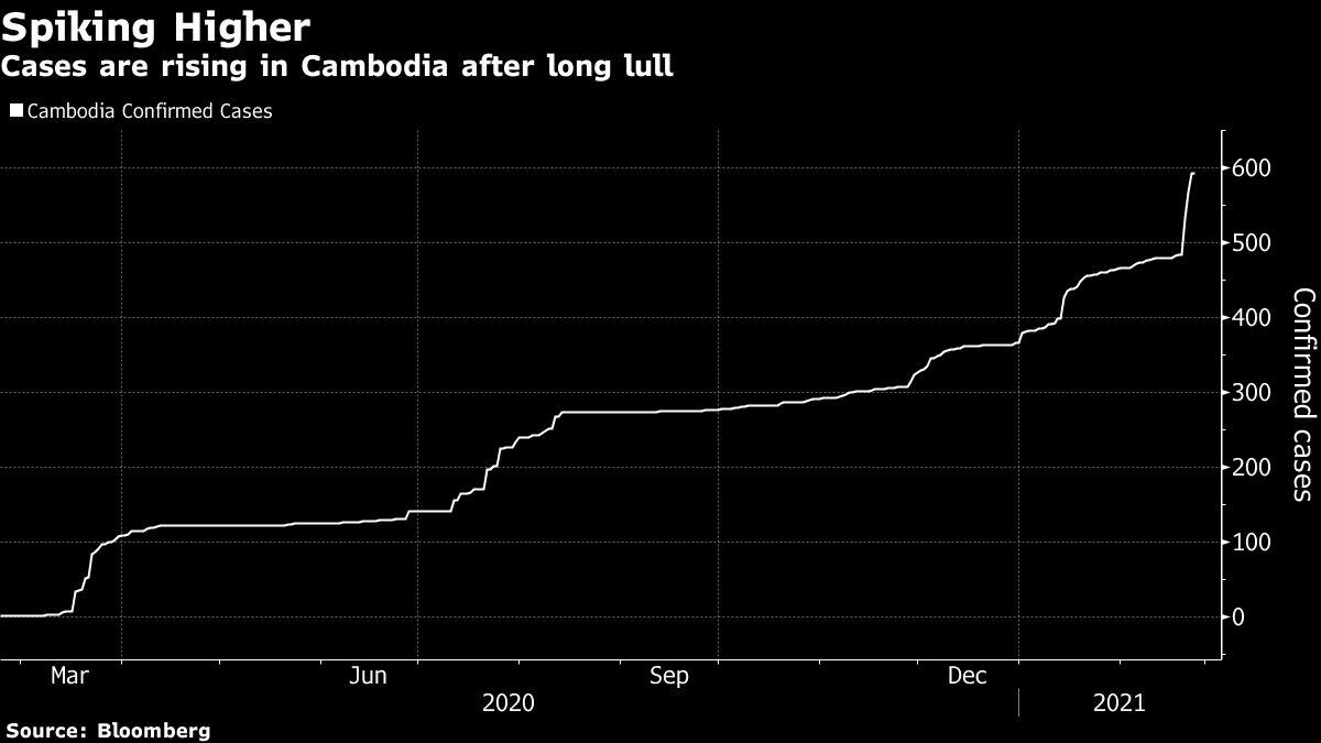 Fauci放松规则提示;柬埔寨病例上升:病毒更新